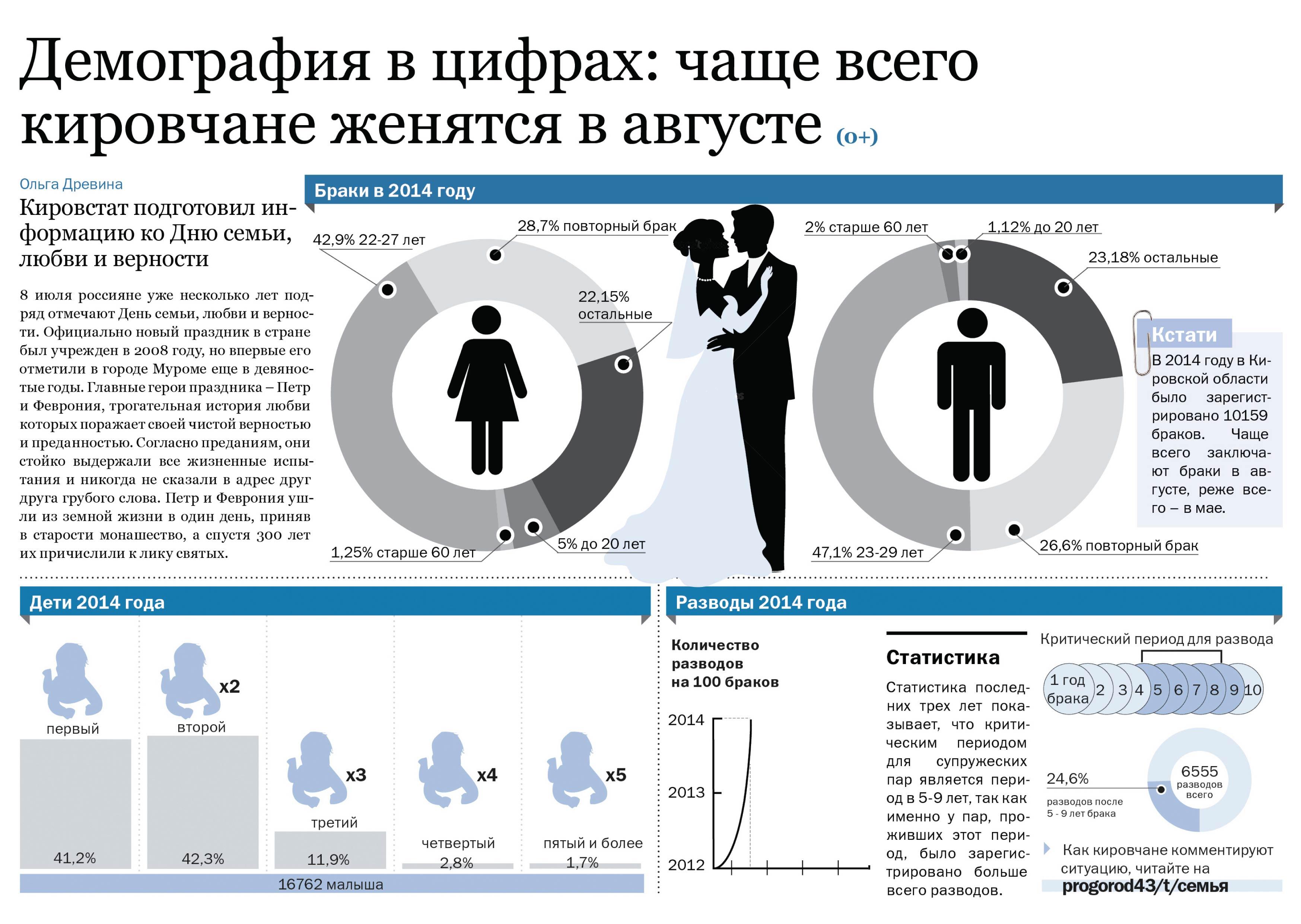 demografiya-v-tsifrah
