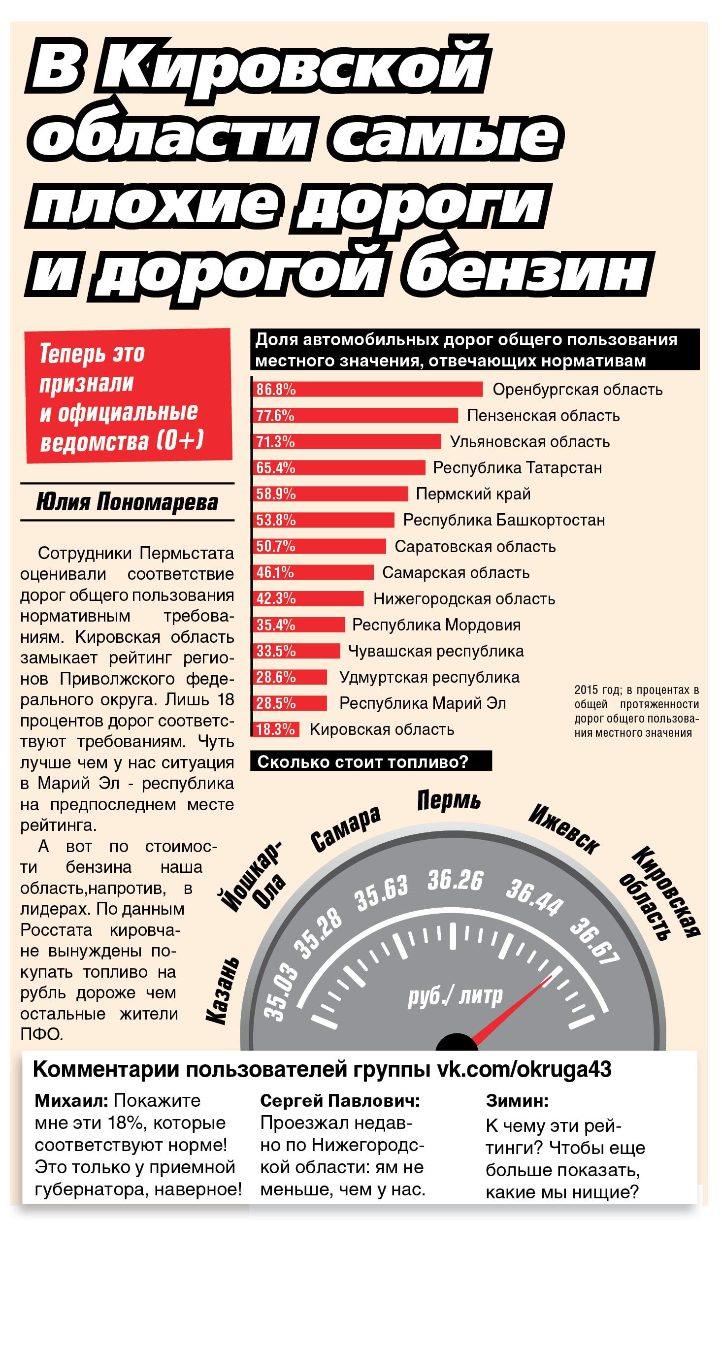 инфографика бензин и дороги
