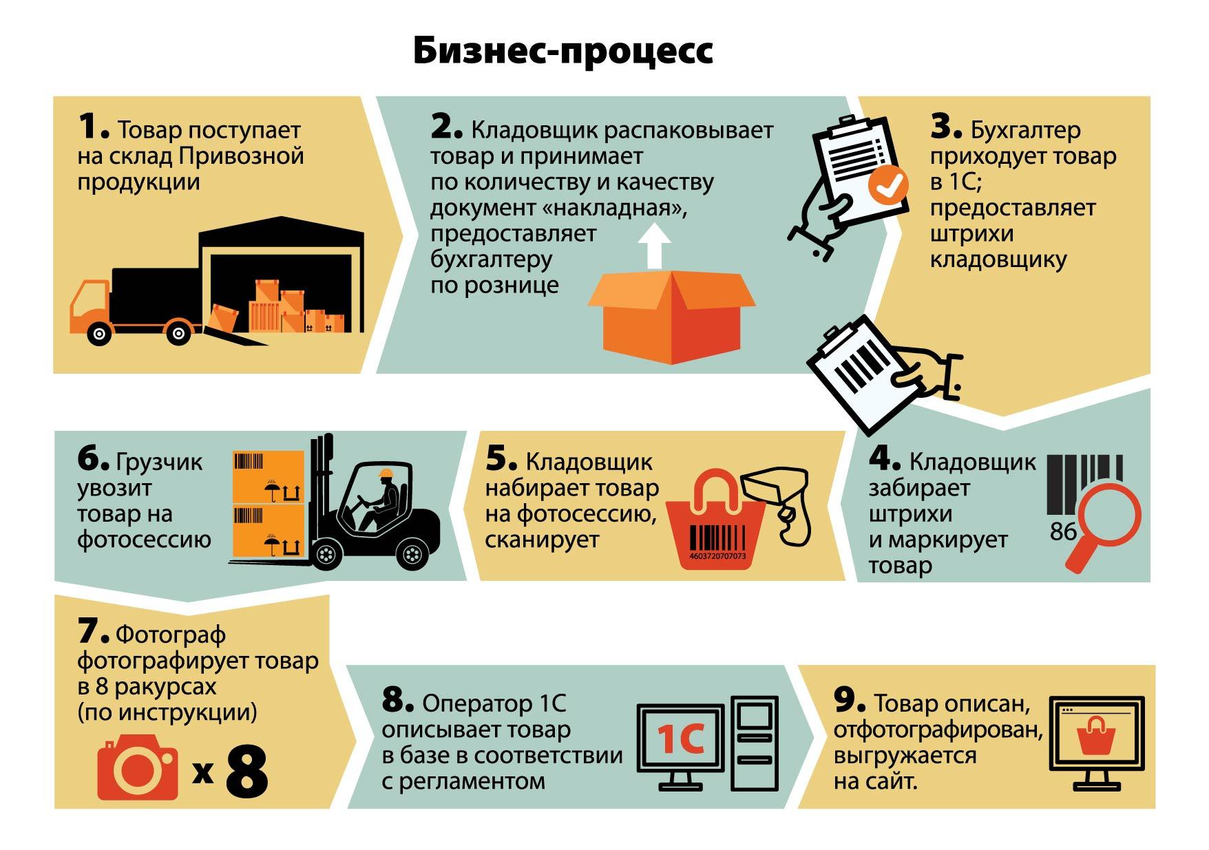 Бизнес процессы Пенкина 600 р